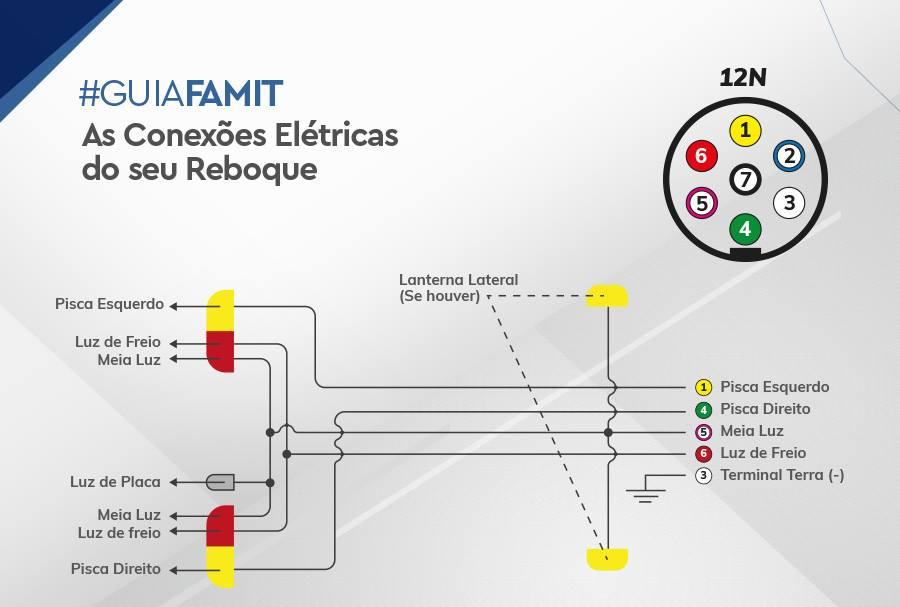 Conexões Elétricas para Reboques, Carretas e Trailers - FAMIT